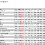 public mutual price performance